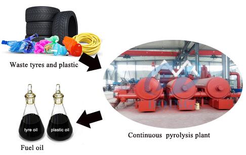la mquina automtica de tipo continuo de reciclaje de neumticos a aceite combustible