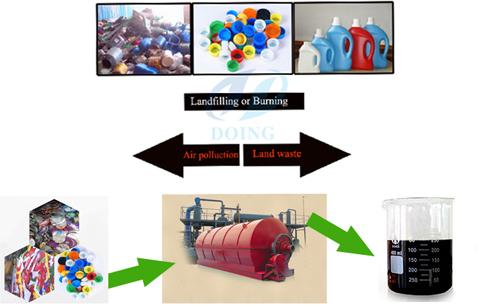 fabricación de El uso de la máquina de reciclaje de residuos ...