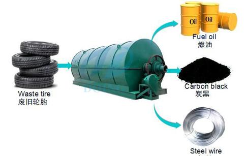 fabricación de La máquina de reciclaje los residuos de neumáticos a ...