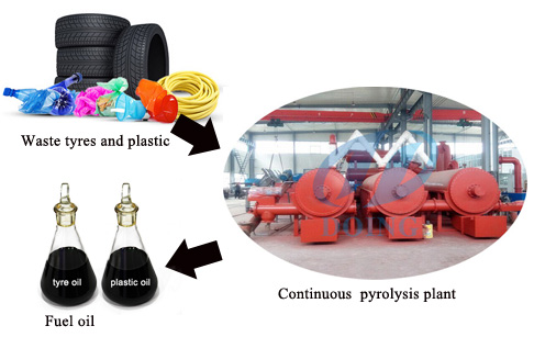 For continuous pyrolysis tire to fuel